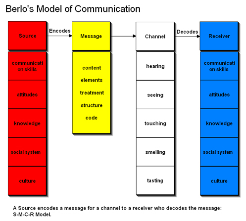 CommModel Image2 Communication Models