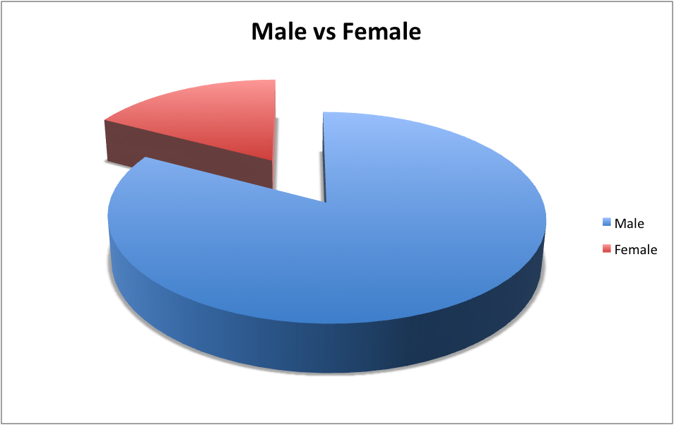 MaleFemale Social Engineering Poll   Endearment vs Authority