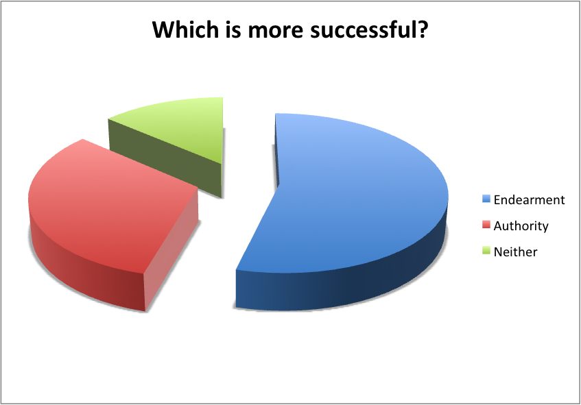 MoreSuccess Social Engineering Poll   Endearment vs Authority