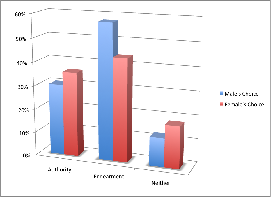 TypeByGender Social Engineering Poll   Endearment vs Authority