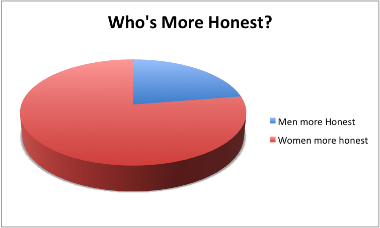 MoreHonest Women and Social Engineering