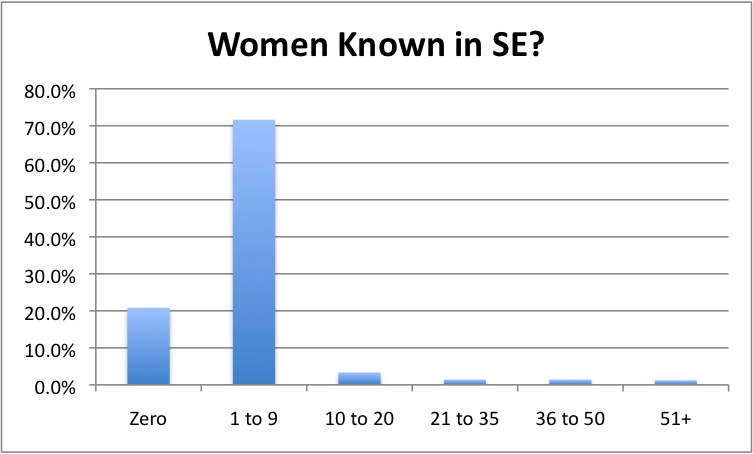 WomeninSec Women and Social Engineering