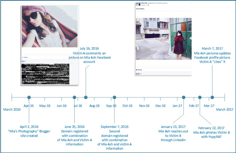 Timeline highlights sample activity involving the Mia Ash persona, including activity associated with two victims - Secureworks