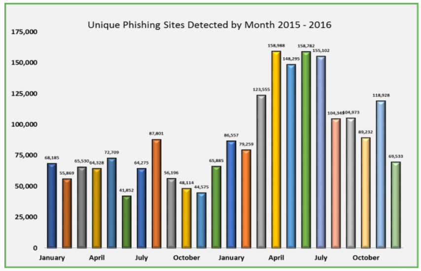 Phishing Attack Campaigns in 2016 Shatter All Previous Years' Records - APWG