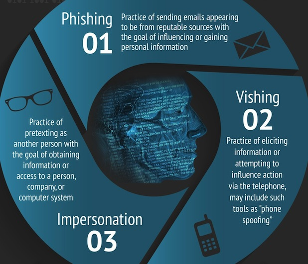 The Social Engineering Infographic